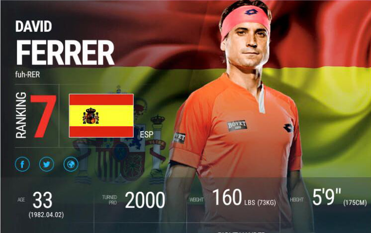 Cartel de David Ferrer