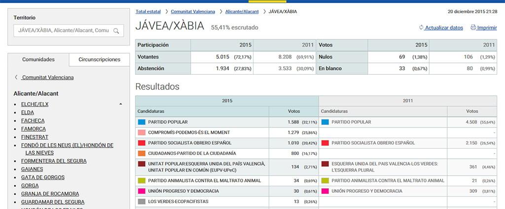 Resultados electorales j x for Resultados electorales mir