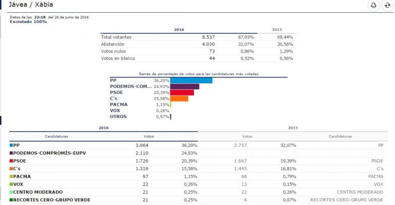 Cuadro final de las Elecciones Generales del 26 de junio