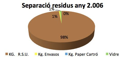 Tabla de reciclaje en 2006