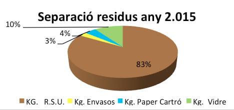 Datos de reciclaje en 2015