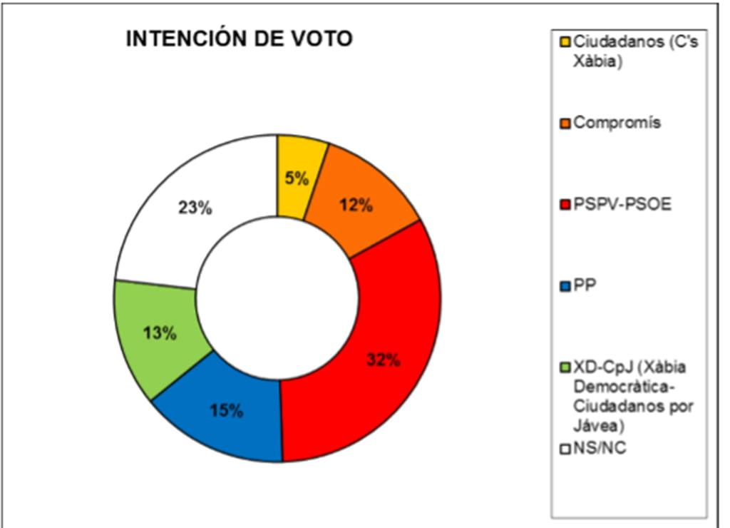 Gráfico de Intención de voto