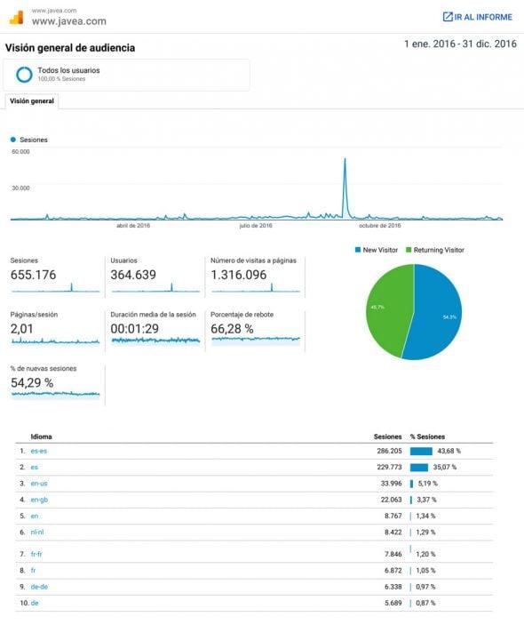 Datos Analytics Xàbia.com 2016