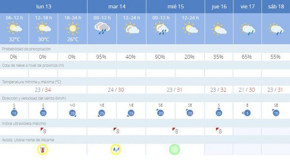 Situación meteorológica