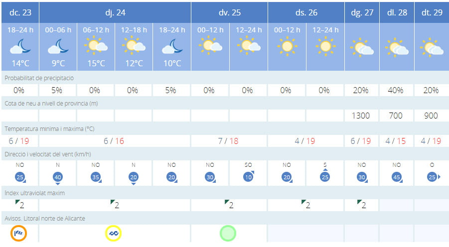 Predicción del tiempo de esta semana
