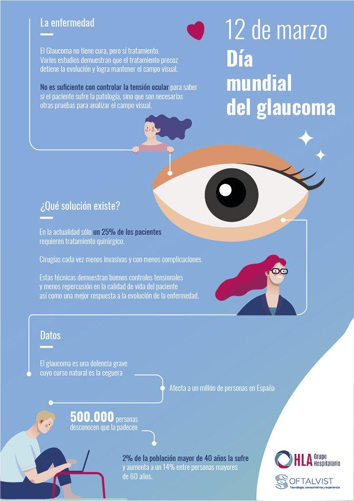 HLA Día Mundial Glaucoma Infografía