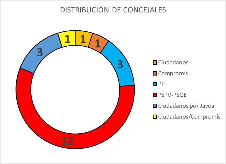Data from the Jávea.com survey