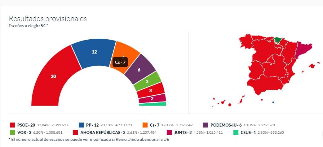Результаты европейских выборов
