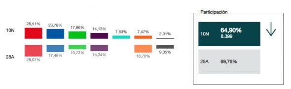 Imatge: Resultats de les Eleccions Generals de l'10N a Xàbia