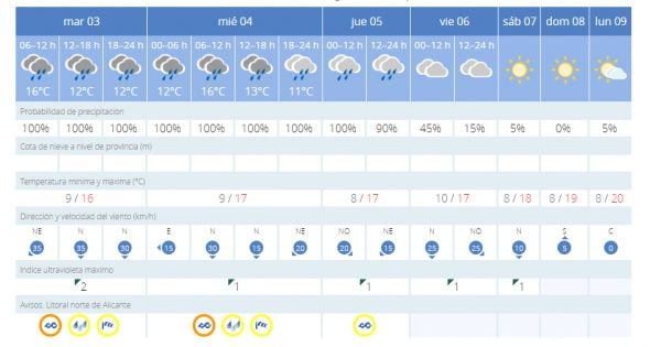 Imagen: Previsión meteorológica para esta semana