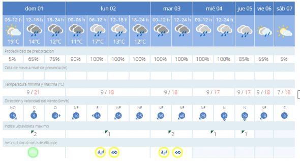 Imagen: Previsión meteorológica para la primera semana de diciembre