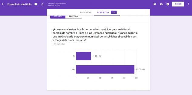 Imagen: Resultados de la encuesta de Podemos