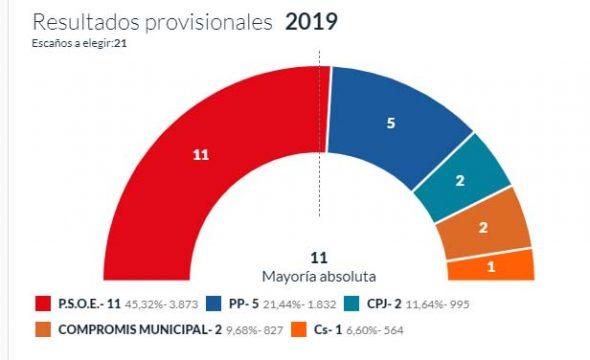 Imagen: Resultados elecciones municipales 2019