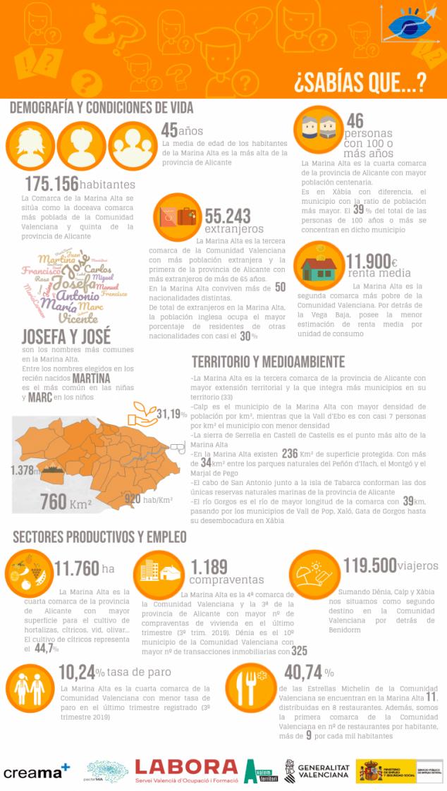 Imagen: Infografia del Observatori Marina Alta