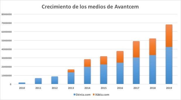 Imagen: Crecimiento de Avantcem según datos de Google Analytics