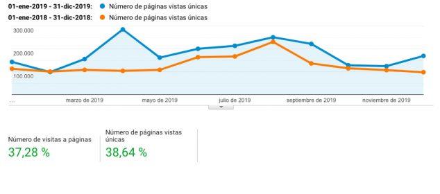 Imagen: Páginas vistas en Xàbia.com de 2019 frente a 2018