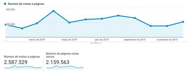 Imagen: Visitas en Xàbia.com durante 2019