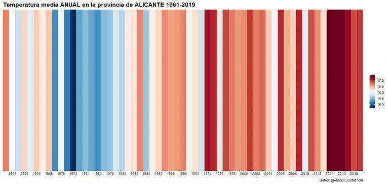 Barras de calentamiento de la provincia de Alicante, según AEMET