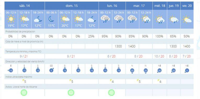 Previsión meteorológica AEMET