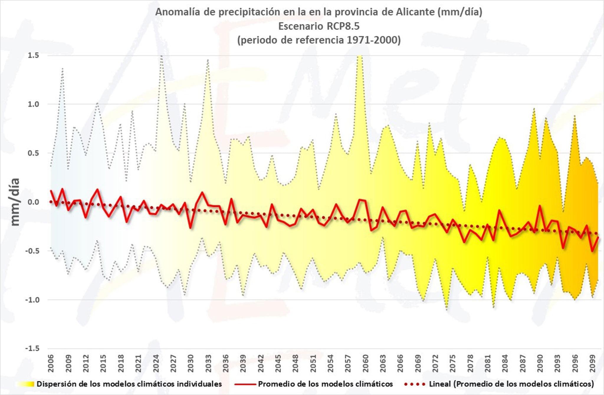 Tendencia de precipitaciones prevista para este siglo en la provincia de Alicante, según AEMET