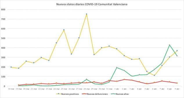 Imagen: Casos coronavirus 9 de abril