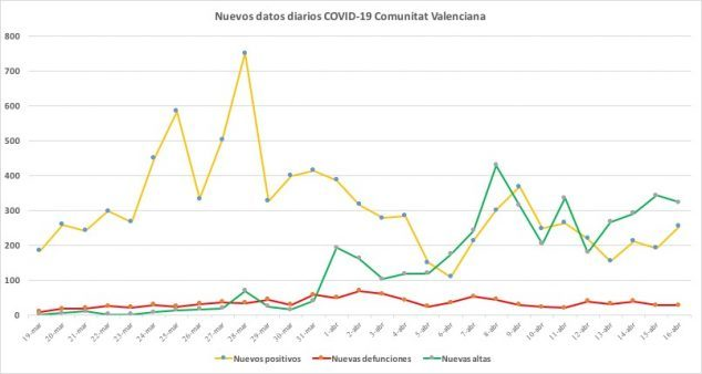 Imagen: Datos coronavirus del 16 de abril