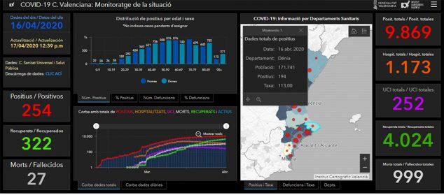 Imagen: Datos COVID-19 a fecha de 16 de abril