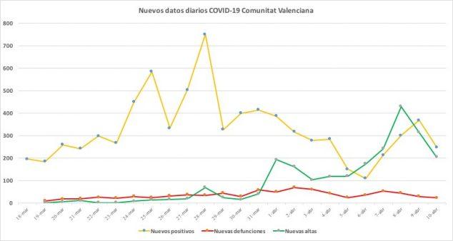 Gráfica datos coronavirus