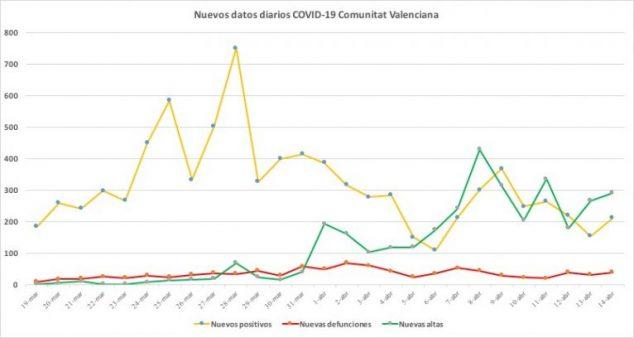 Imagen: Gràfica de datos sobre la situación del COVID-19