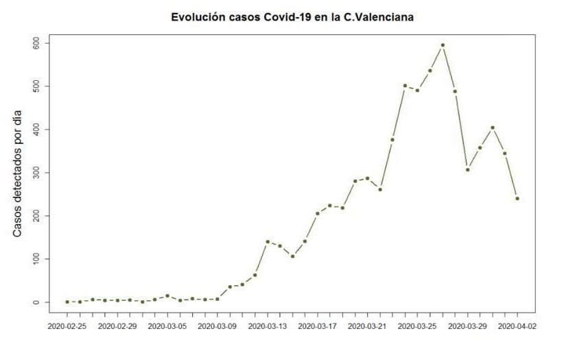 Gráfica de la evolución del COVID-19 en la C.Valenciana