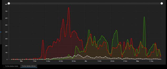Imagen: Gráfico de datos diarios