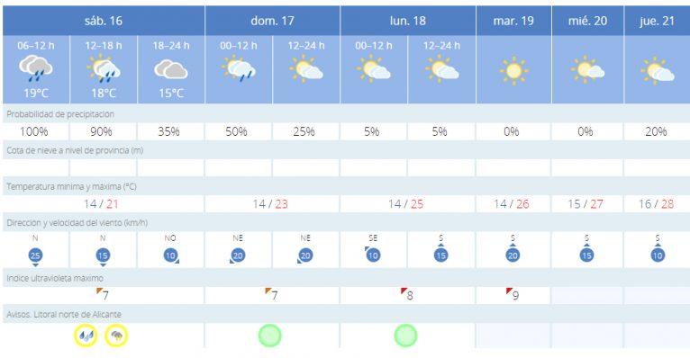 Previsión meteorológica de los próximos días