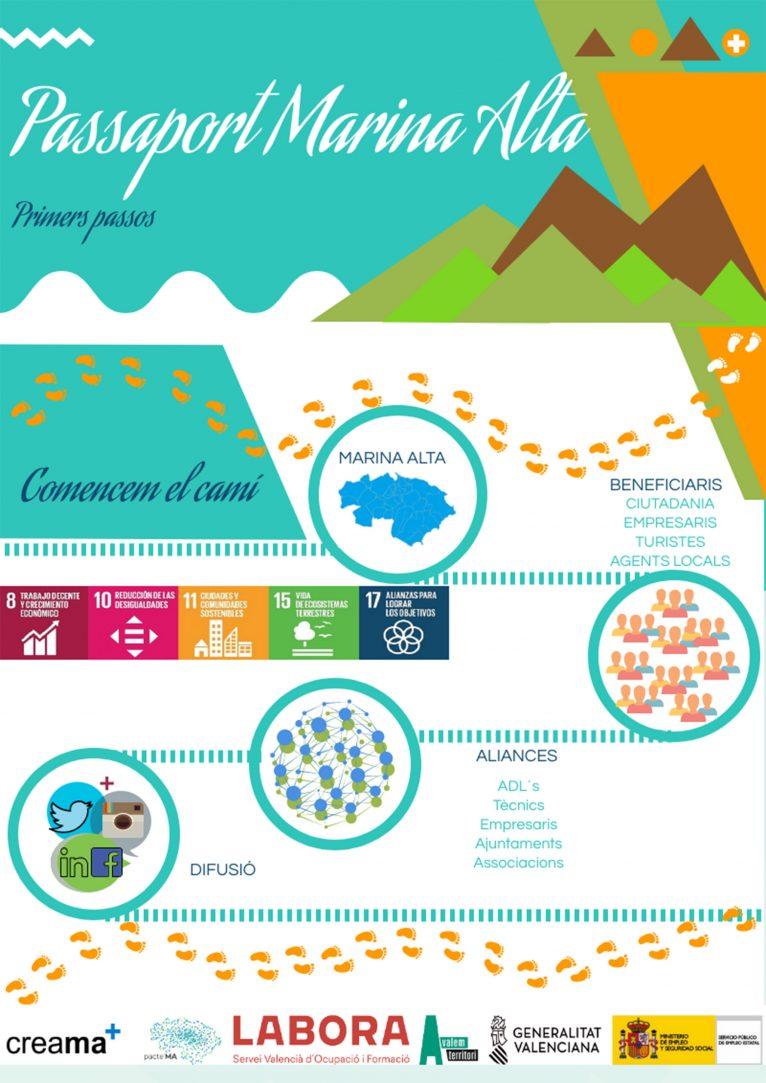 Explicación gráfica del proyecto Passaport Marina Alta
