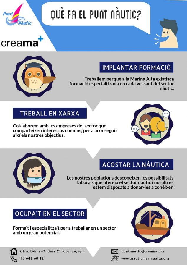 Imagen: Infografía informativa sobre el proyecto Punt Nàutic
