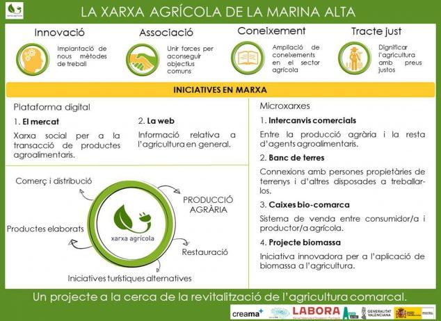 Imagen: Infografía explicativa del proyecto Xarxa Agrícola