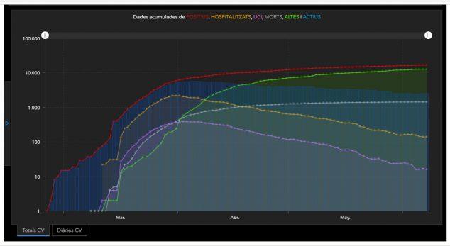 Imagen: Datos acumulados COVID-19