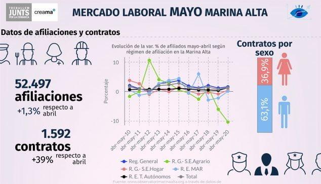 Imagen: Datos de afiliación en mayo de 2020