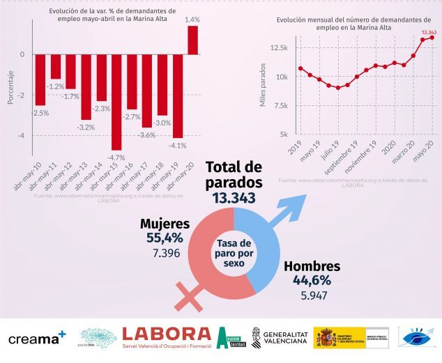 Imagen: Datos de Paro en Mayo de 2020