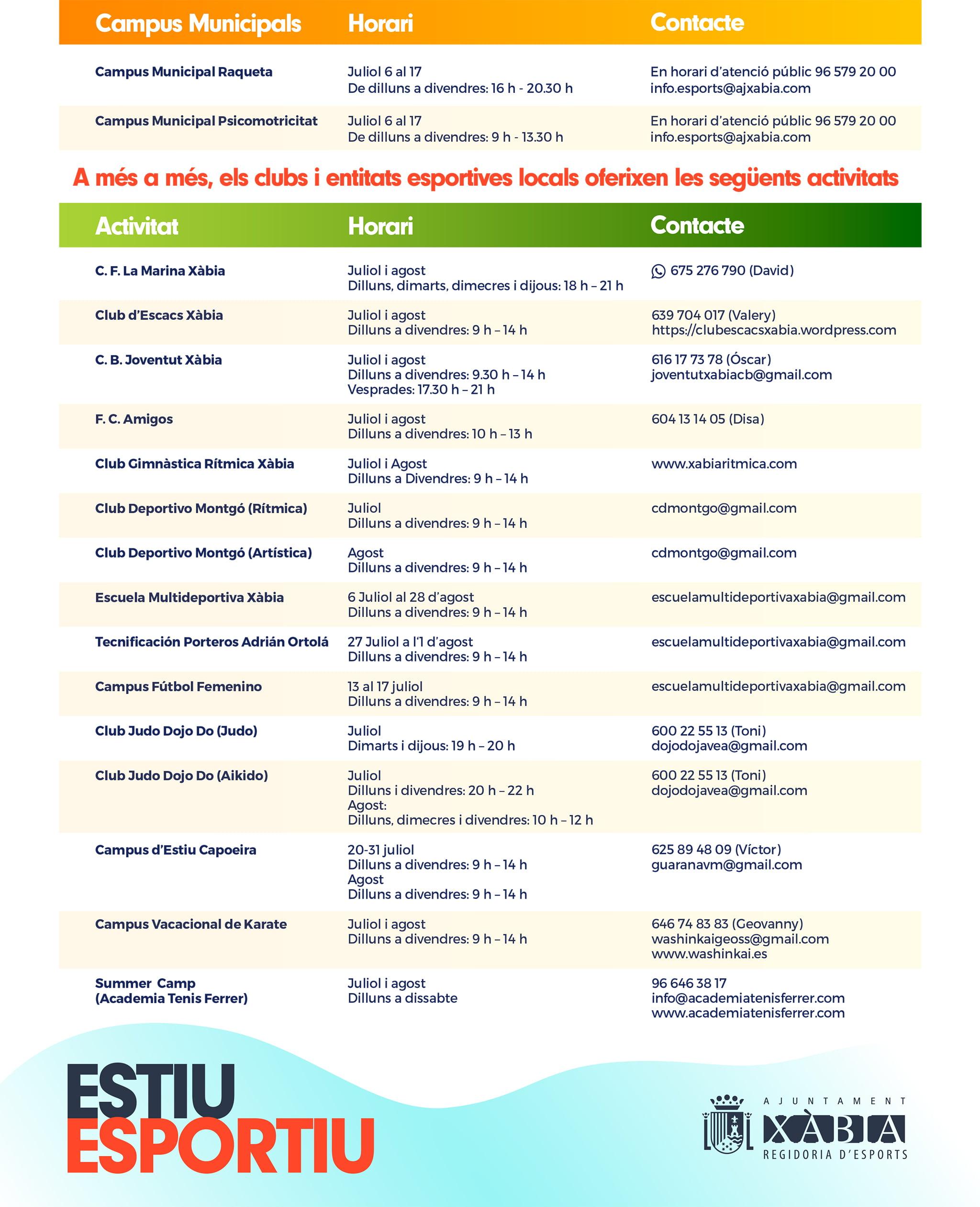 Listado de Campus de Verano 2020