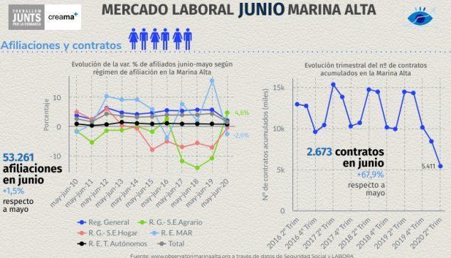 Imagen: Mercado laboral del mes de junio en la Marina Alta