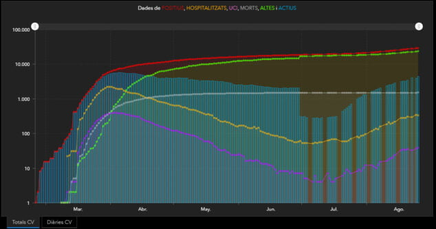 Imagen: Datos totales coronavirus en la Comunitat