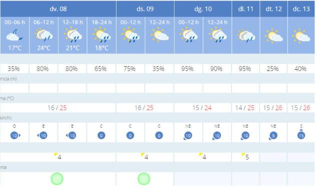 Imagen: Previsión meteorológica para el puente de octubre