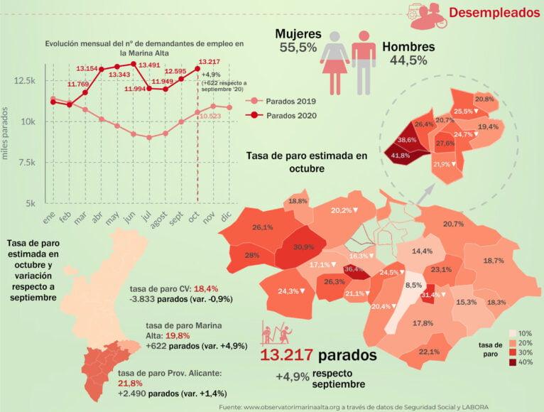 Cifras de personas desempleadas en la comarca durante octubre 2020