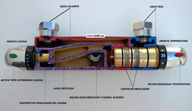 Imagen: Sección de un grifo termostático para entender su funcionamiento - Sanexabia Saneamientos