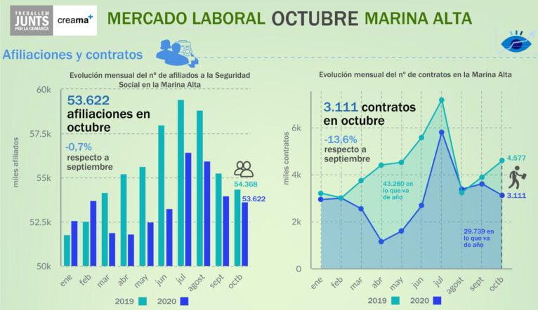 Datos de afiliados a la SS en Octubre en la Marina Alta