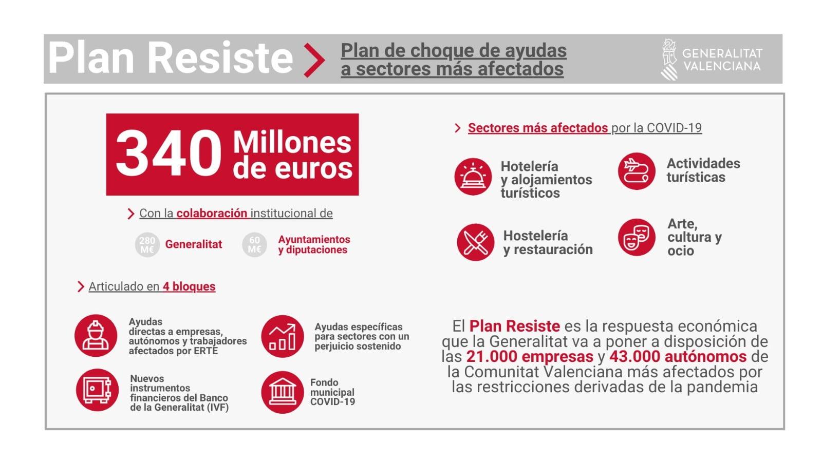 Ajudes de el Pla Resisteix - Jávea.com | Xàbia.com