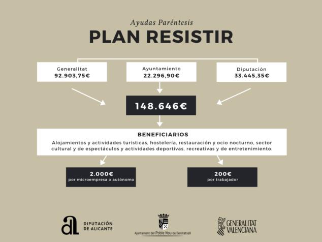 Imagen: Ayudas del Plan Resistir para Benitatxell