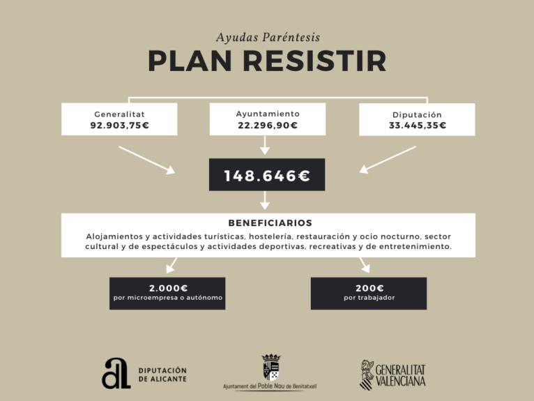 Ayudas del Plan Resistir para Benitatxell
