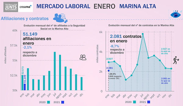Afiliaciones y contratos en enero de 2021 en la Marina Alta