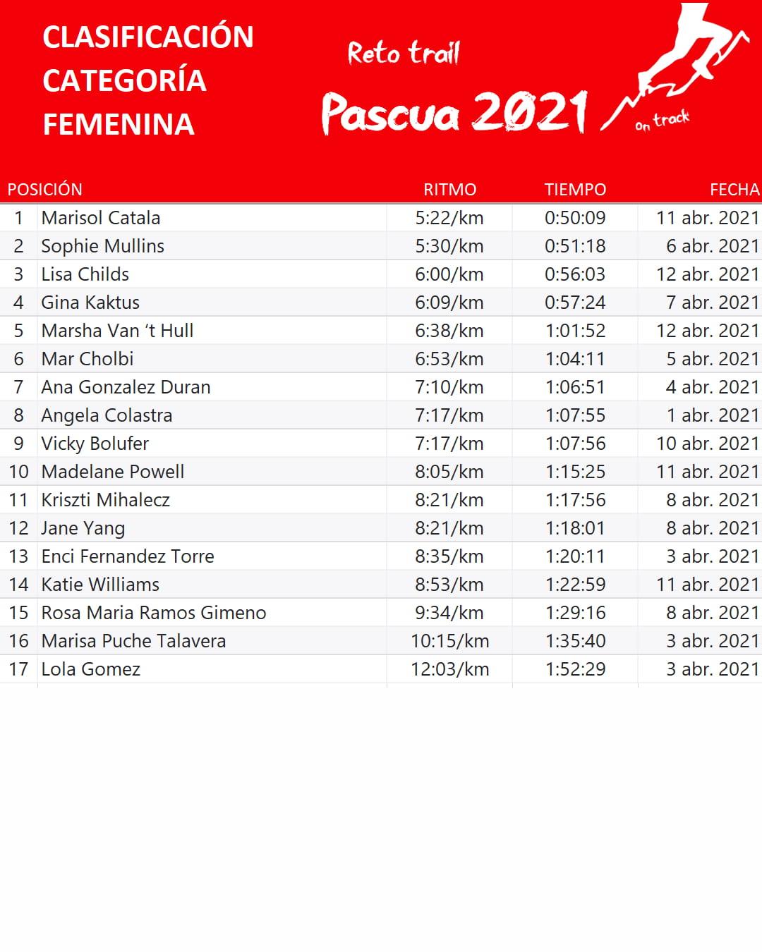 Clasificación femenina Trail Pascua 2021